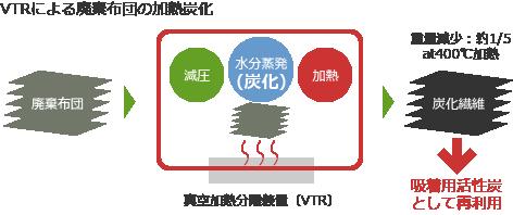 VTRによる廃棄布団の加熱炭化