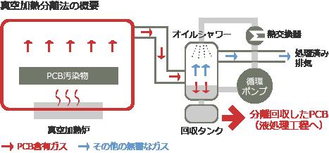 真空加熱分離法の概要